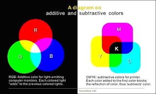 perbedaan RGB CMYK