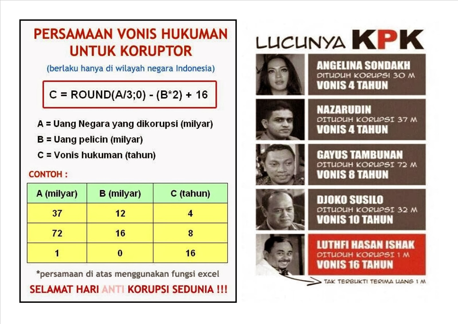 Keep PKS On Track Inilah Persamaan Vonis Hukuman Untuk Koruptor