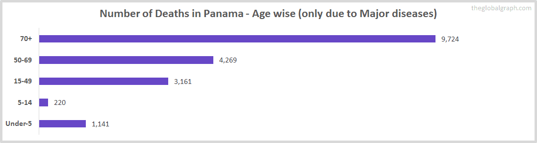 Number of Deaths in Panama - Age wise (only due to Major diseases)
