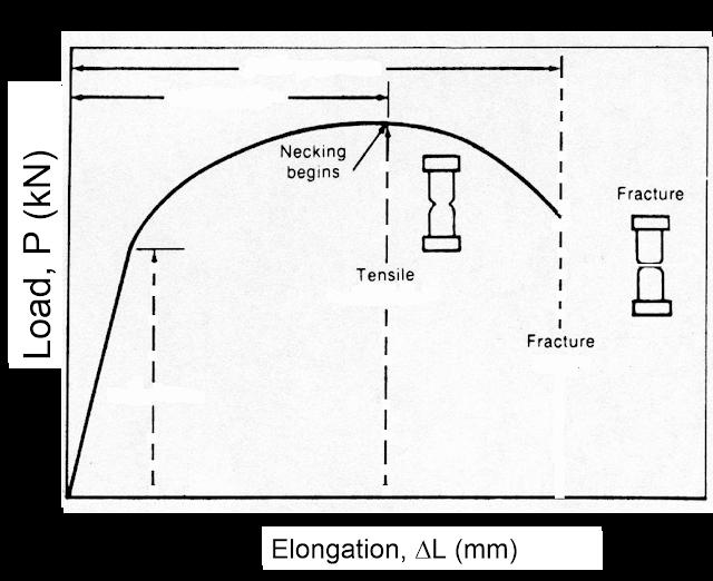 fluid mechanics   mechanical properties of materials
