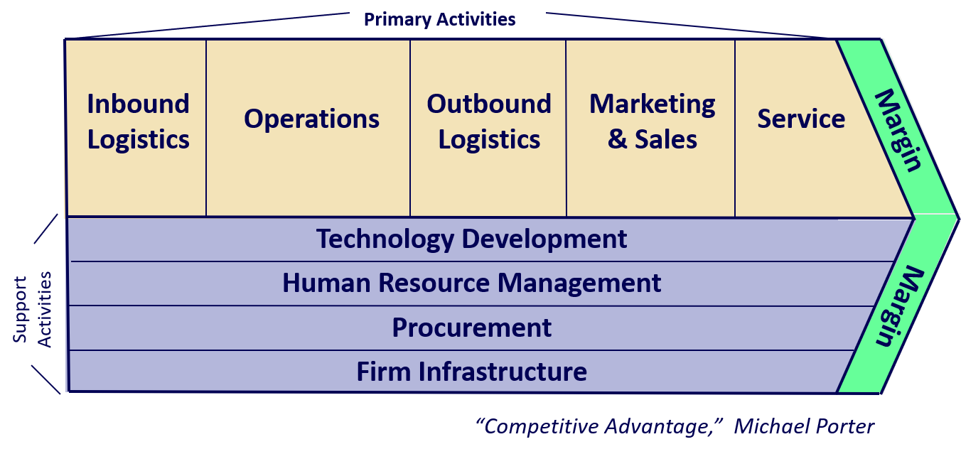 Value chain primary activities make signs dig a well by - Porter s model of competitive advantage ...