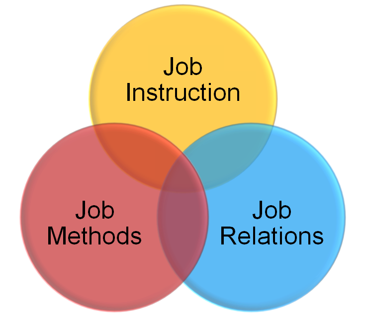 Training Within Industry (TWI) – The Foundation of ...
