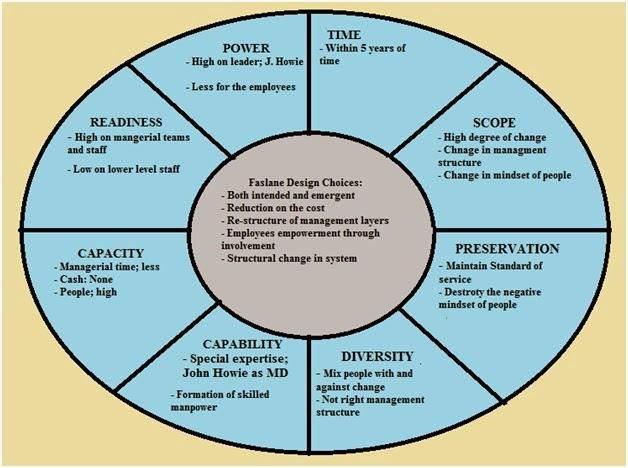 Management Of Change Faslane