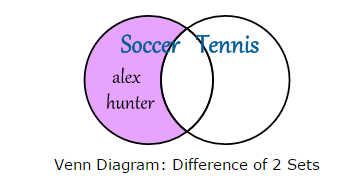 Maths is everywhere topic 10 sets and venn diagrams in a venn diagram ccuart Image collections
