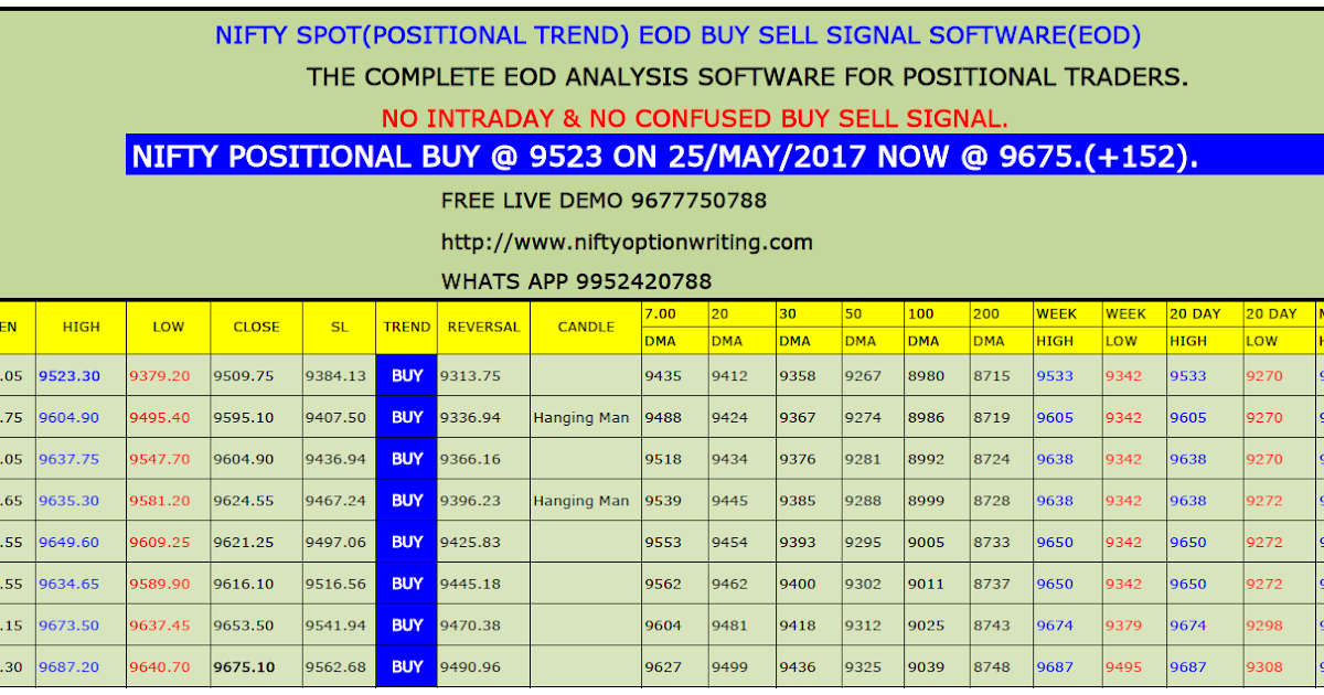 Free option trading tips in nifty