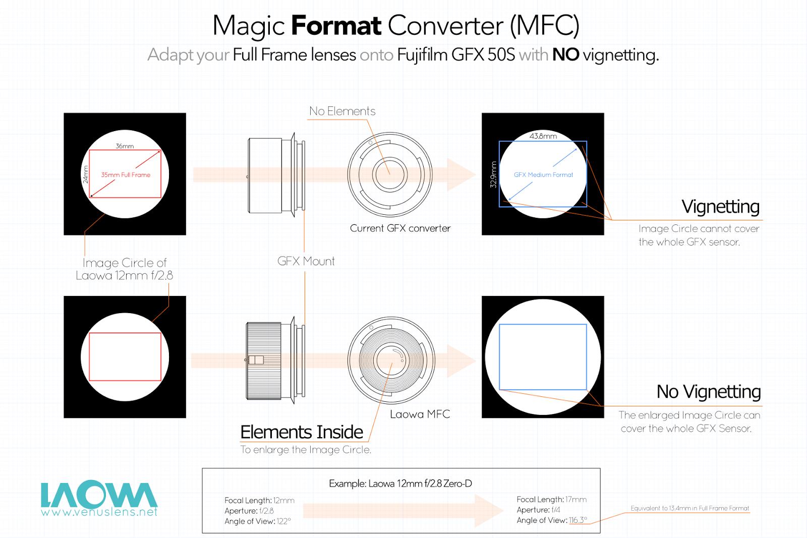 Сравнение обычного адаптера и Laowa Magic Format Converter