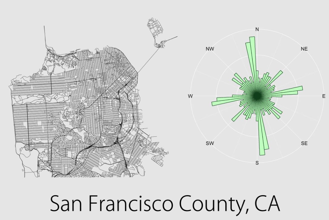 Relative distributions of street orientations (San Francisco)