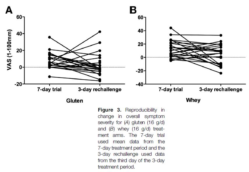 prolaminas protein as para bajar de peso