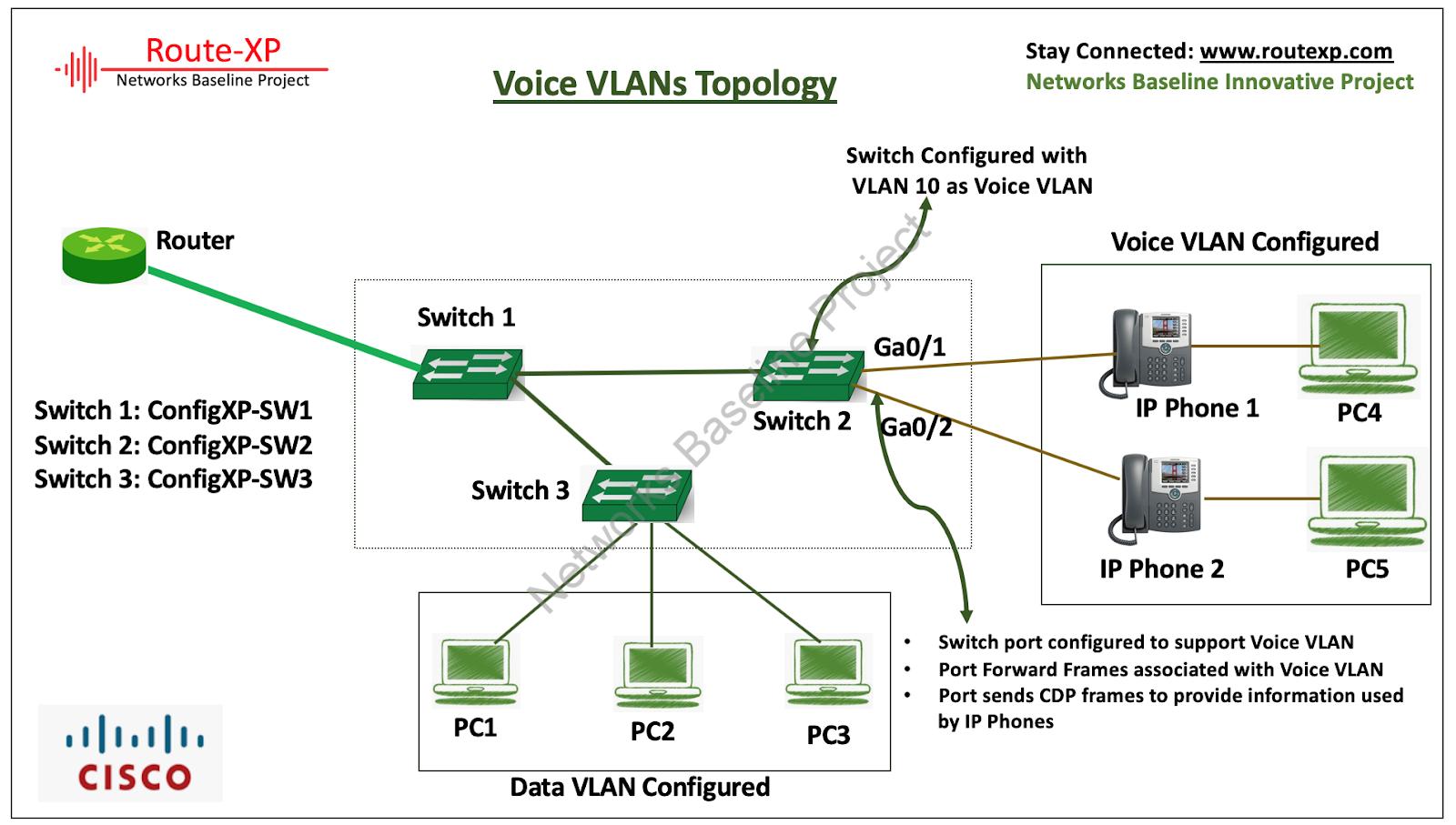 Cisco CCNA Basics VIII: Introduction to Voice VLANs - Route XP
