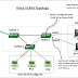 Cisco CCNA Basics VIII: Introduction to Voice VLANs