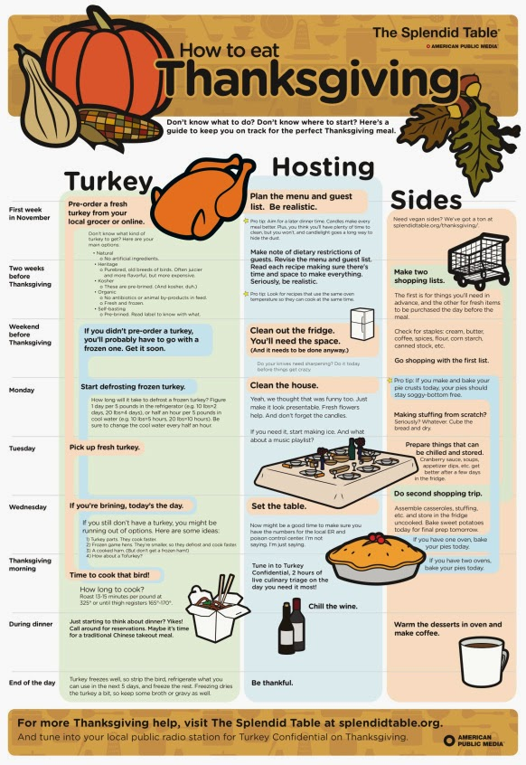 http://littlefamilyadventure.com/thanksgiving-dinner-planning-101/