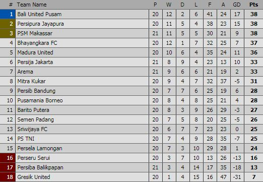 Klasemen Sementara Liga 1 Pekan #21