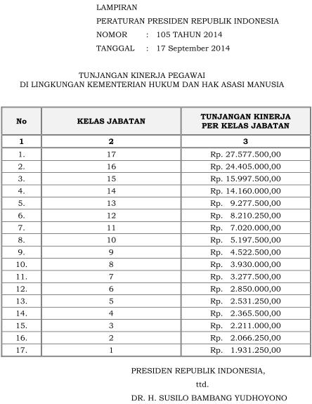 Tabel Remunerasi Kemenkumham