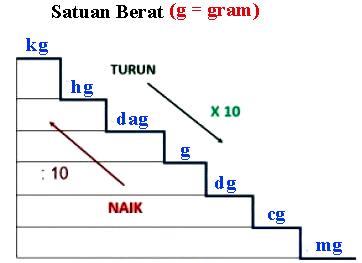 Dalam ilmu Matematika terdapat sedikit jenis satuan ibarat satuan berat Konversi Satuan Berat (Ons, Pon, Kg, Ton dan Kwintal)