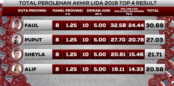 hasil Yang Tersenggol LIDA 2019 tadi malam
