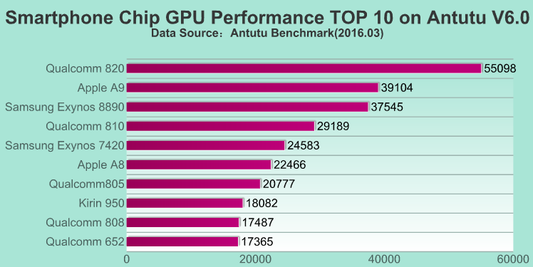 Snapdragon 820 vs 810 GPU, Snapdragon 820 vs Exynos 8890 GPU, Snapdragon 820 vs Apple A9 GPU, Exynos 8890 vs Apple A9 Graphics, Snapdragon 820 vs 810 Graphics