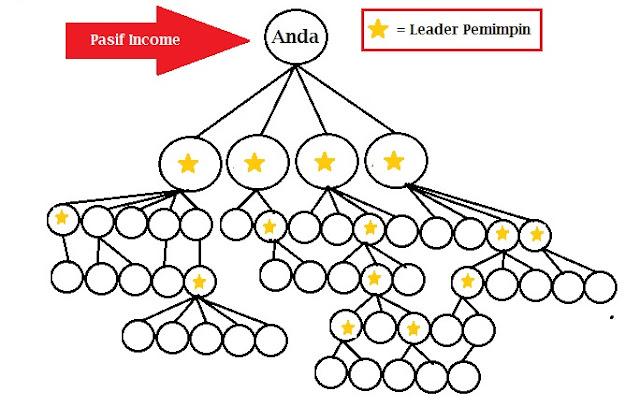 Bisnis, Bisnis MLM, Pasif Income, Pasif Income Bisnis