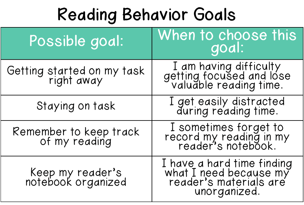 Some students focus on their reading behavior when selecting goals for themselves