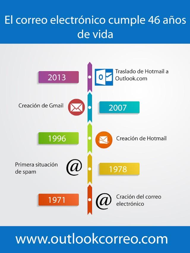 El correo electrónico cumple 46 años de vida