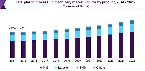 Plastic Processing Machinery Market