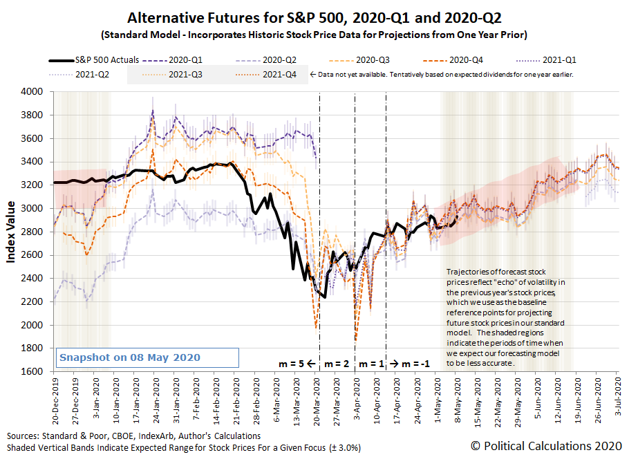 Alternative Futures - S&P 500 - 2020Q1 and 2020Q2 - Standard Model with m=-1 - Snapshot on 8 May 2020