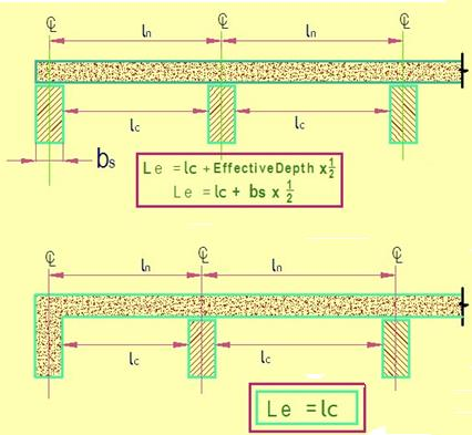 Foundation, Concrete and Earthquake Engineering: Effective Span of