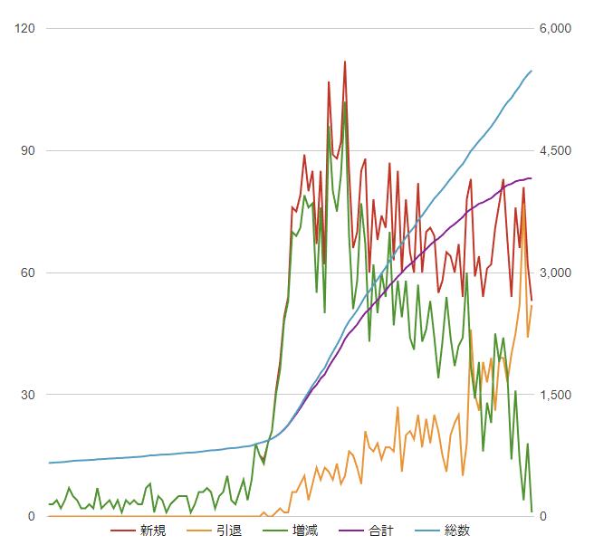 増減グラフ