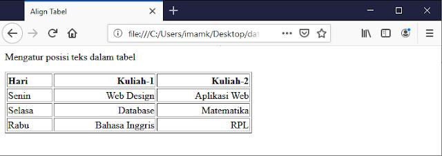Pengaturan teks pada tabel