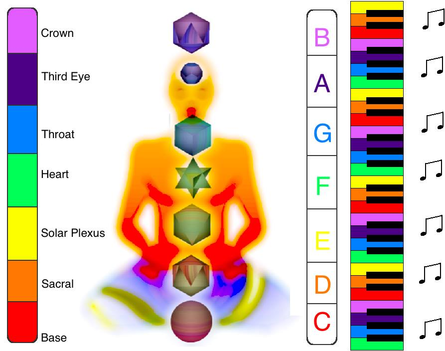 Chakra colors and musical notes correlation by Amudu Gowripalan