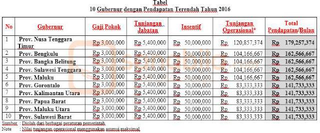 10 Besar Gubernur Dengan Pendapatan Terendah