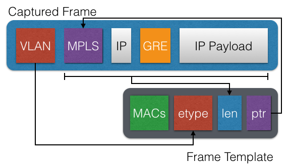Networking Bodges: Removing VLAN/MPLS/PPPoE/GRE/GTP/VXLAN