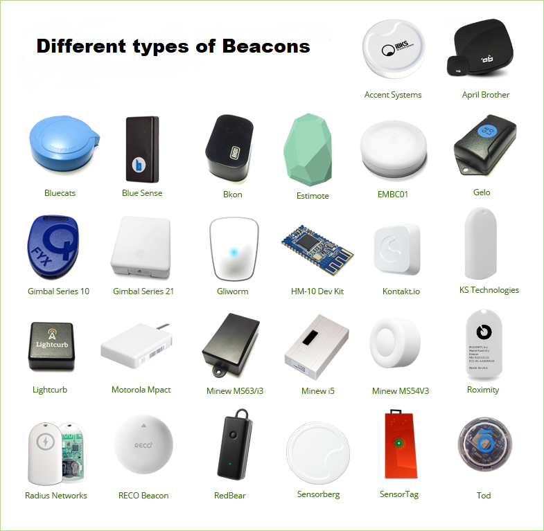 Different types of Beacons