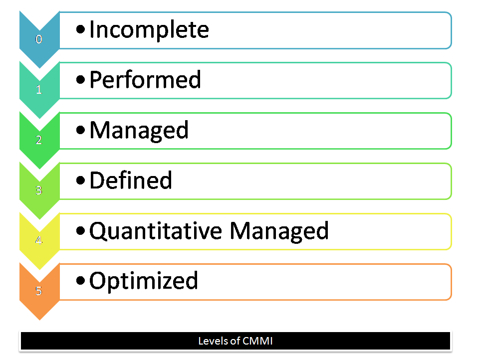 What is CMMI ? Describe the levels of CMMI