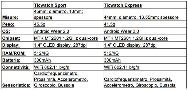 Specifiche tecniche Ticwatch Express e Sport