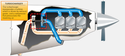 Reciprocating aircraft pressurization turbosuperchargers