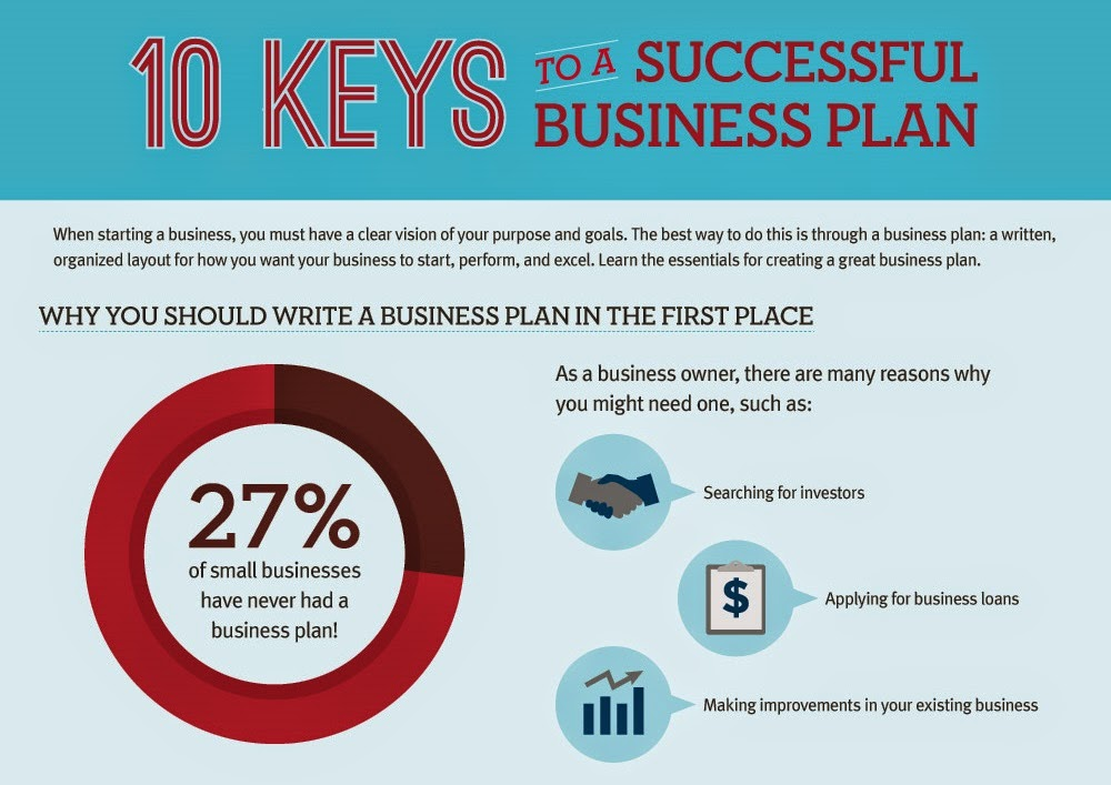 Construct a simple business plan