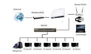 Fungsi MikroTik Routerbord Dalam Jaringan Komputer