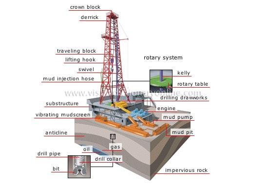 the problems of drilling oil and gas wells مشاكل حفر الابار البتروليه وكيفيه حلها