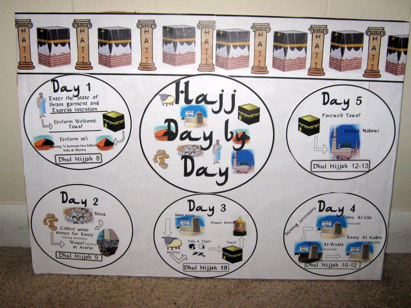 Iman S Home School Hajj Day By Day