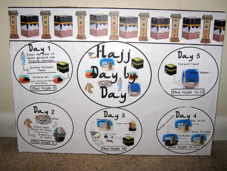 Iman S Home School Hajj Day By Day