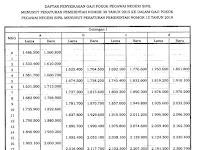 Cek !! Tabel Perbandingan Gaji PNS Per Golongan Sebelum & Sesudah Kenaikan