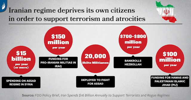 Iran Spends $16 Billion Annually to Support Terrorists and Rogue Regimes