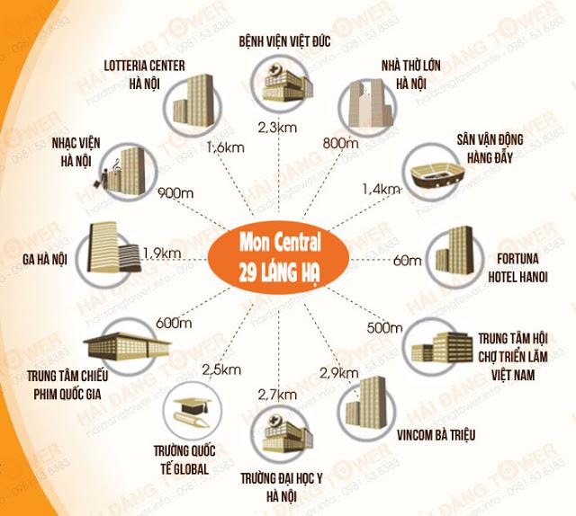 Liên kết tiện ích chung cư Mon Central