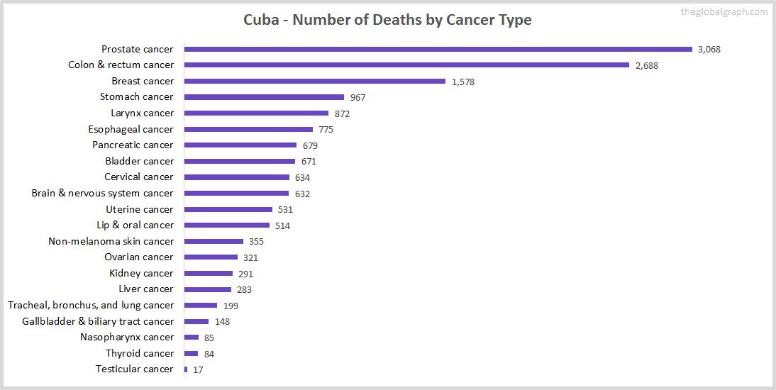Major Risk Factors of Death (count) in Cuba