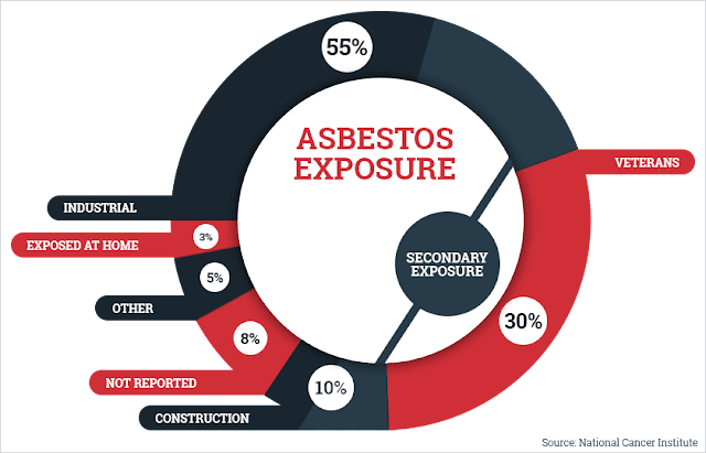 Secondary Asbestos Exposure