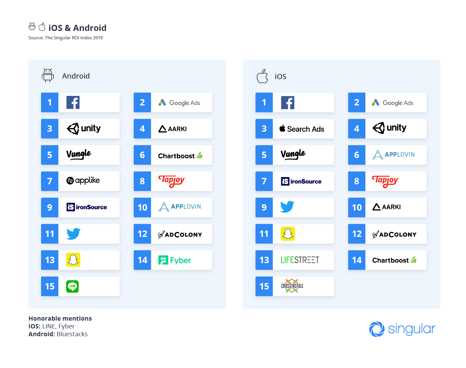 According to Singular study, Facebook and Google still offer the best value for mobile advertisers