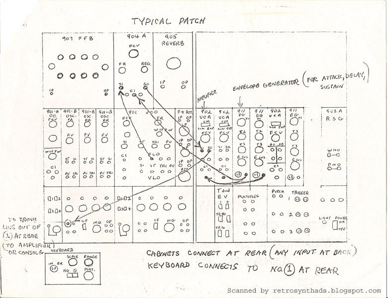 Retro Synth Ads: Bob Moog's basic patch sheet diagram for