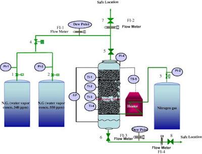 activated alumina nitrogen