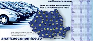 Topul județelor după creșterile numărului de autoturisme