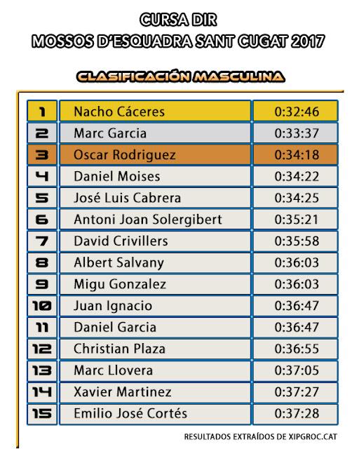 Clasificación Masculina -  Cursa DIR Mossos d'Esquadra Sant Cugat 2017